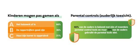 Infographic onderzoek gamen